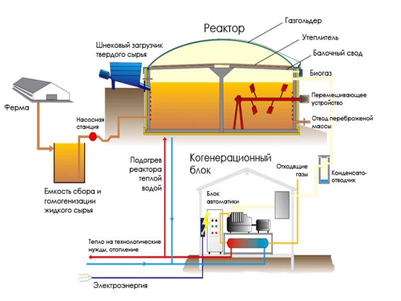 оборудование для биогаза